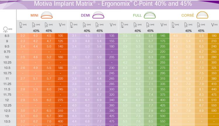 台灣目前可以使用的Motiva Ergonomix型號有低位MIN、中位DEMI、高位FULL三種,應與您的醫師討論最適合您的型號和大小